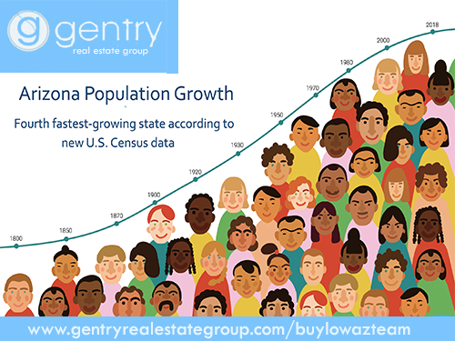 Arizona population growth ranks it rhe 4th fastest-growing state according to new U.S. Census Data